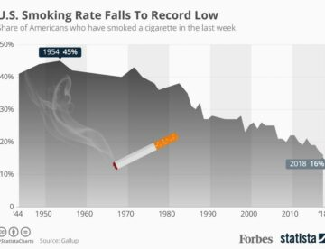 Graph of American who smoked in the past week- high of 45% in 1954 and low of 16% in 2018